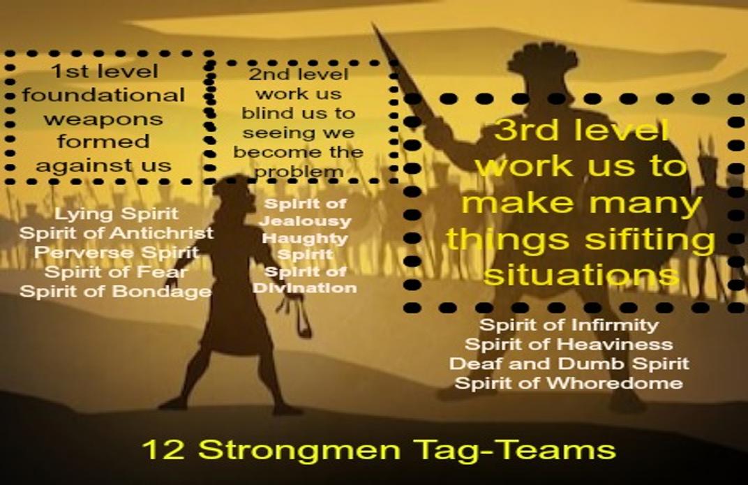Discerning the 12 Strongmen Tag-Teams